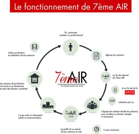 7e Air - Transmédia 2